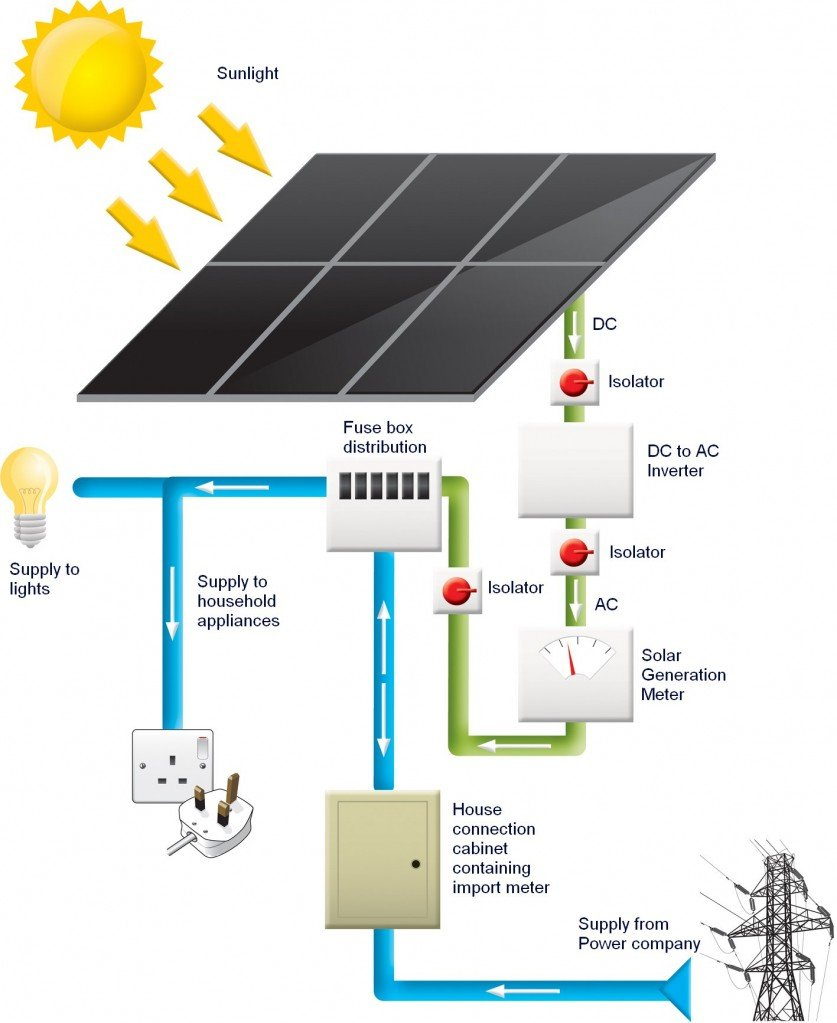 Solar-electricity-meter1-837x1023